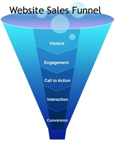 Tourism freemium Travel website marketing tips sales funnel for Tourism marketing